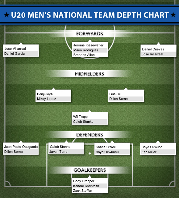U20 Men's National Team Depth Chart