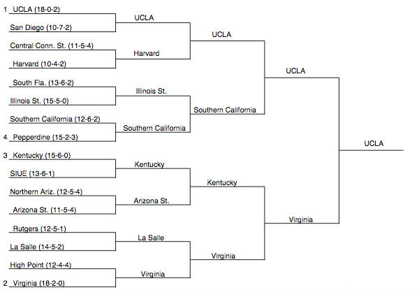 college picks ucla bracket