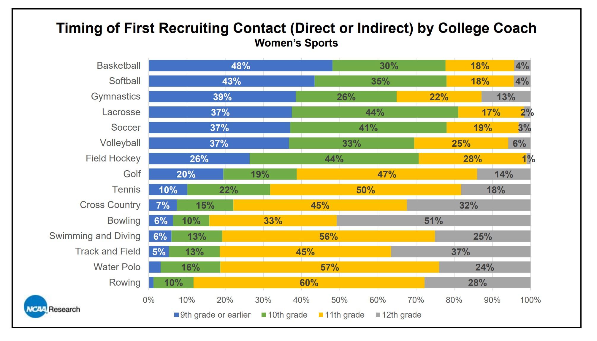 women's timing recruiting