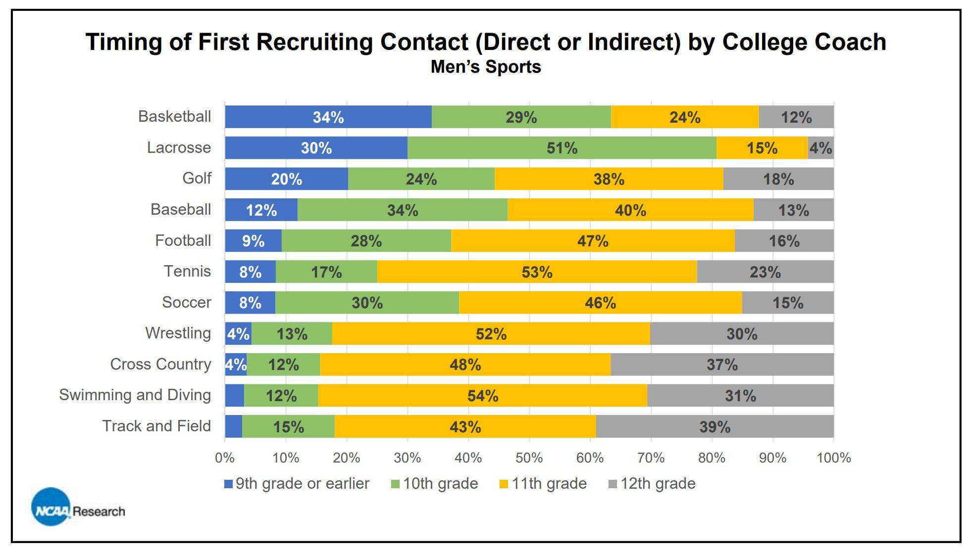 men's soccer recruiting timing