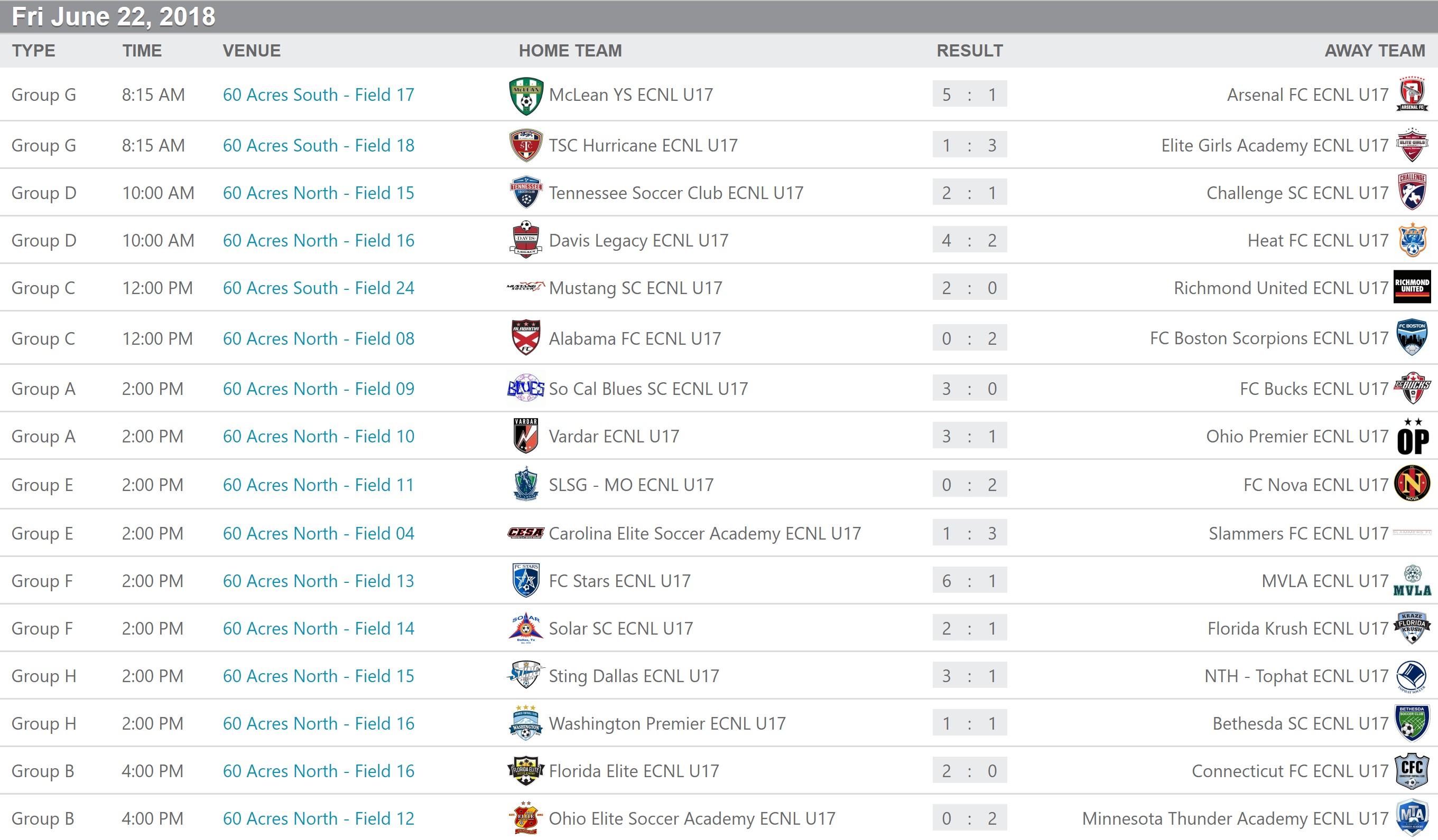 U17 ECNL scores