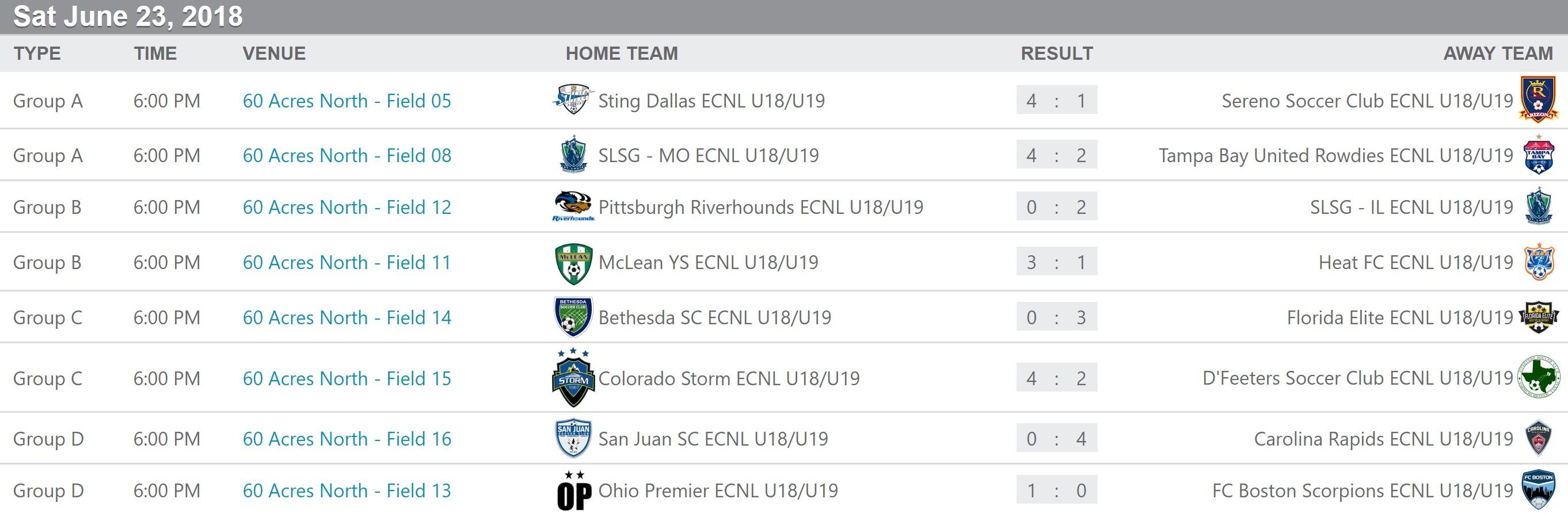 U18 ecnl scores