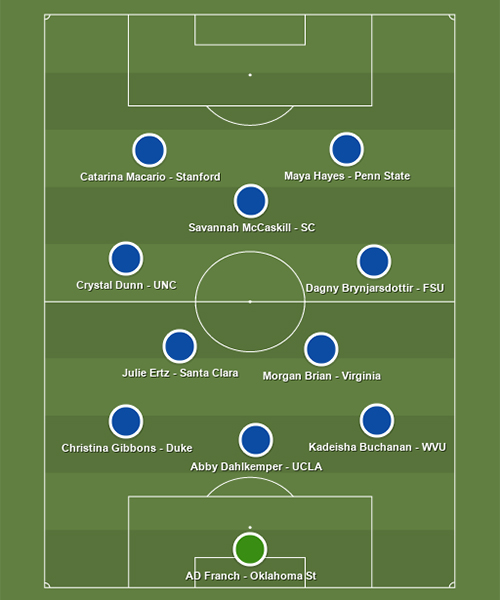 best xi of the decade