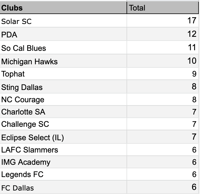 2021 Commitments by Club