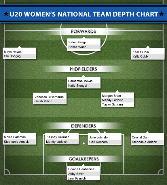 u20 wnt depth chart